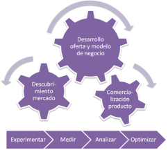 Conversis Technology Marketing Framework