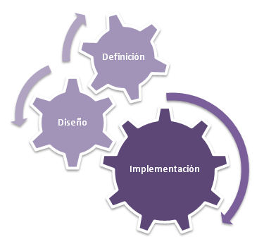 Definición, Diseño e Implementación de Producto