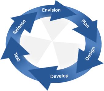Ciclo Vida Desarrollo Producto