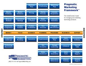 PragmaticMarketing Framework