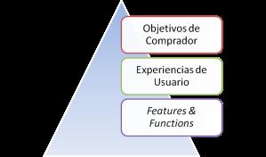 Objetivos Comprador Experiencia Usuario Características Producto