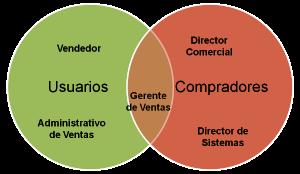 Usuarios y Compradores