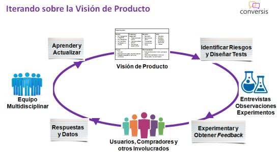 Iterando sobre la Visión de Producto
