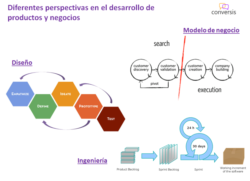 Customer Development, Diseño y Agile