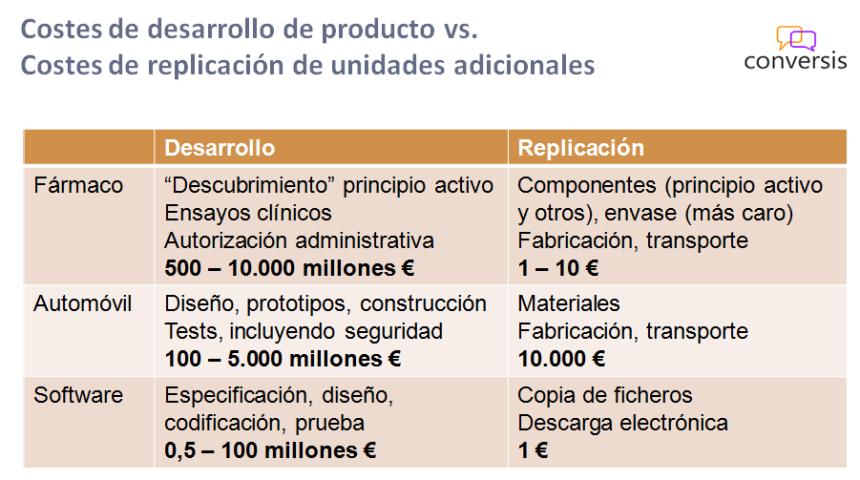 Costes Desarrollo vs. Costes Replicación Producto