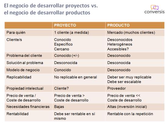 Modelos de Negocio Producto vs. Proyecto