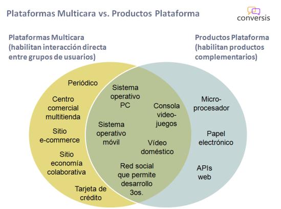 Plataformas Multicara vs. Productos Plataforma