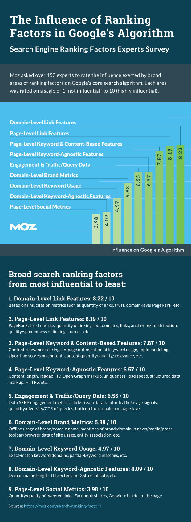 Search Engine Ranking Factors 2015