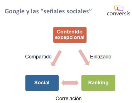 Google y las señales sociales