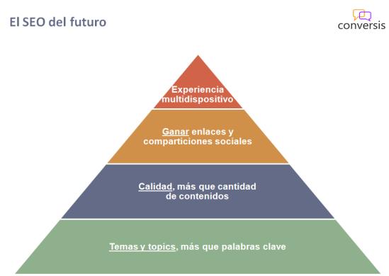 SEO del futuro