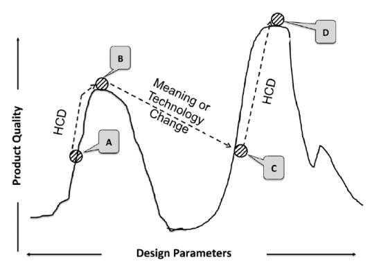 Diseño es Innovación Incremental