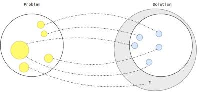Espacio problema vs espacio solucion