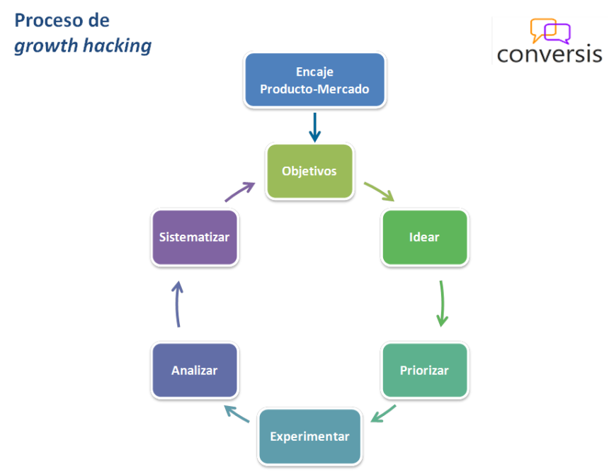 Proceso Growth Hacking