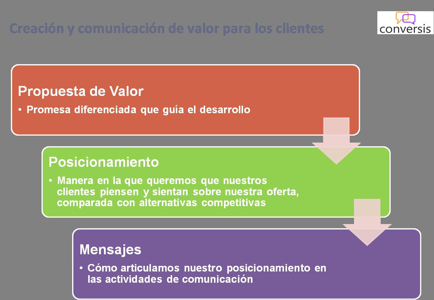 Propuesta de Valor – Posicionamiento – Mensajes: las etapas en la ...