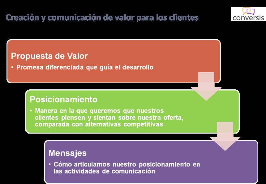 Creación y comunicación de valor para los clientes