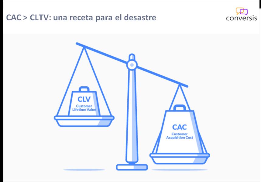 CLTV-CAC