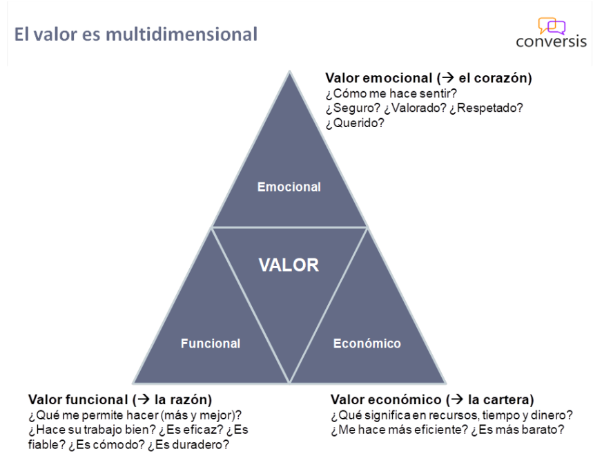 Valor multidimensional