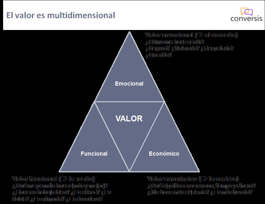 Valor multidimensional