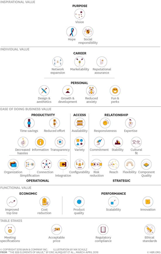 Elementos de Valor B2B