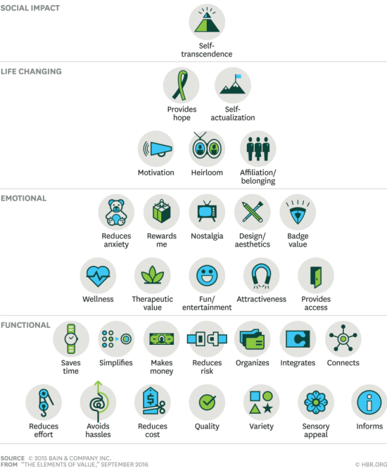 Elementos de Valor B2C