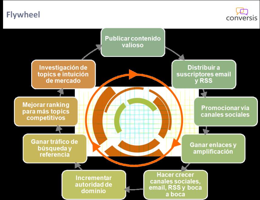 flywheel marketing digital
