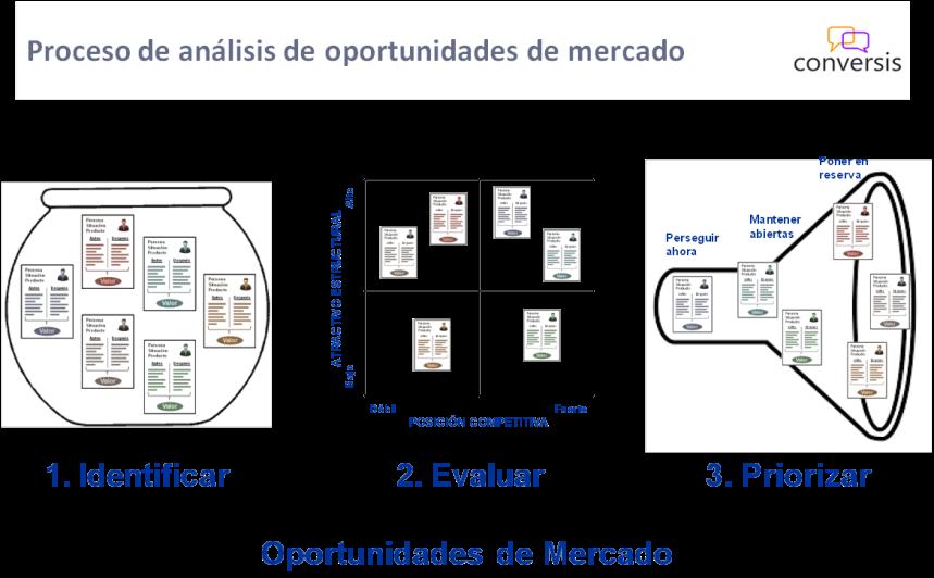 Análisis de Oportrunidades de Mercado
