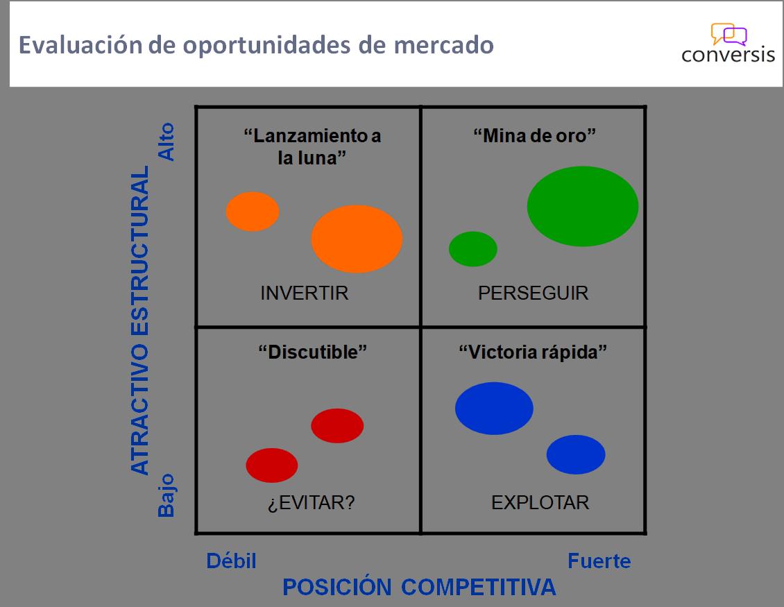 Evaluación de oportunidades de mercado - cuadrantes