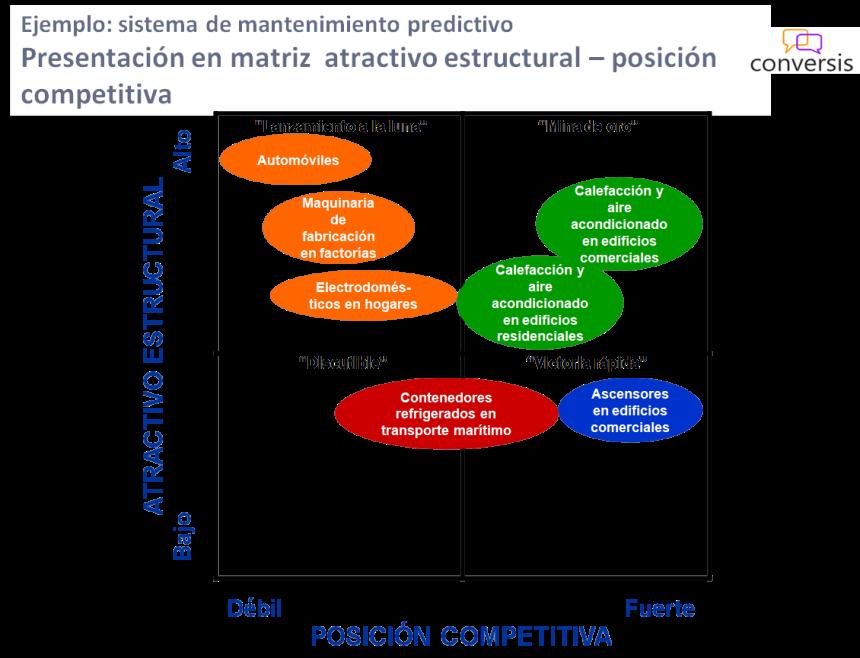 Evaluación de oportunidades de mercado - mapa final