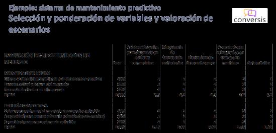 Evaluación de oportunidades de mercado - ponderación de escenarios