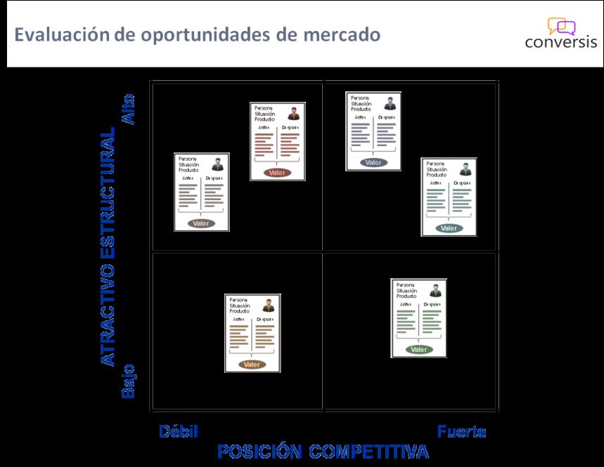 Evaluación de oportunidades de mercado