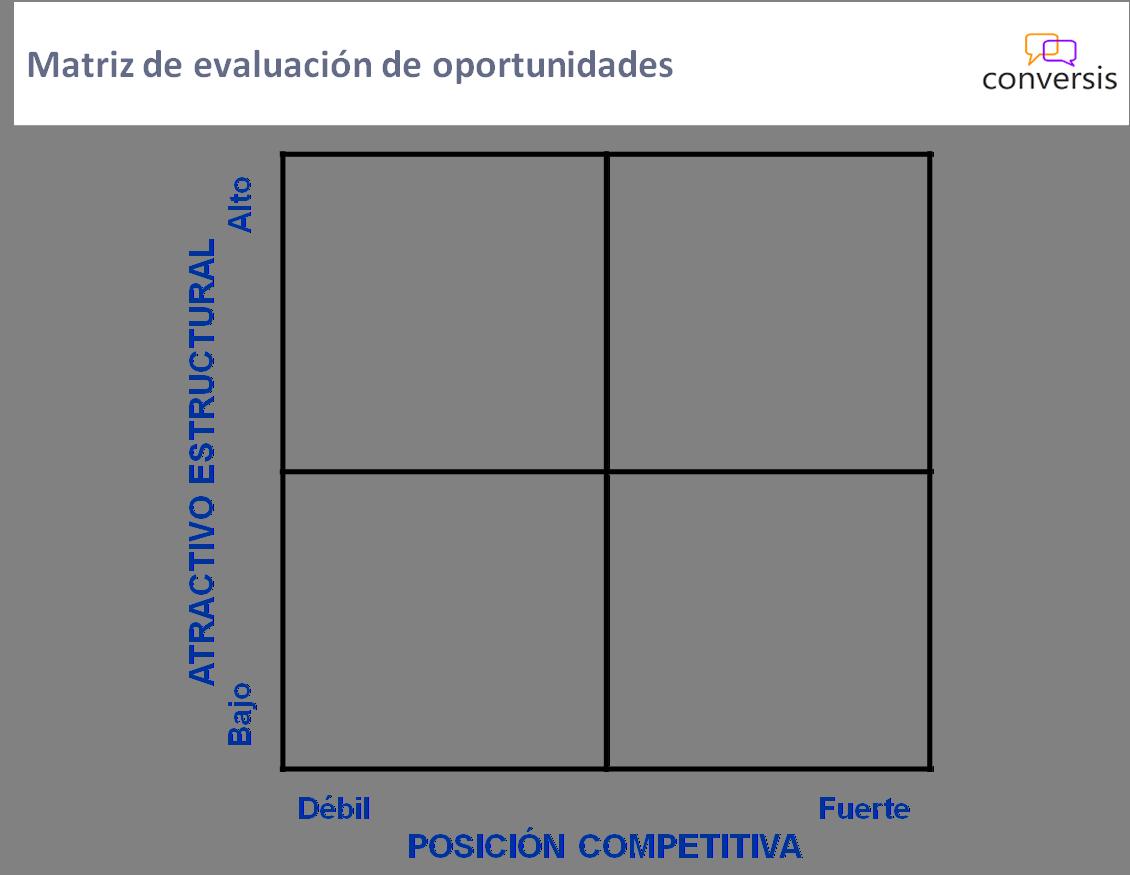Matriz de evaluación de oportunidades