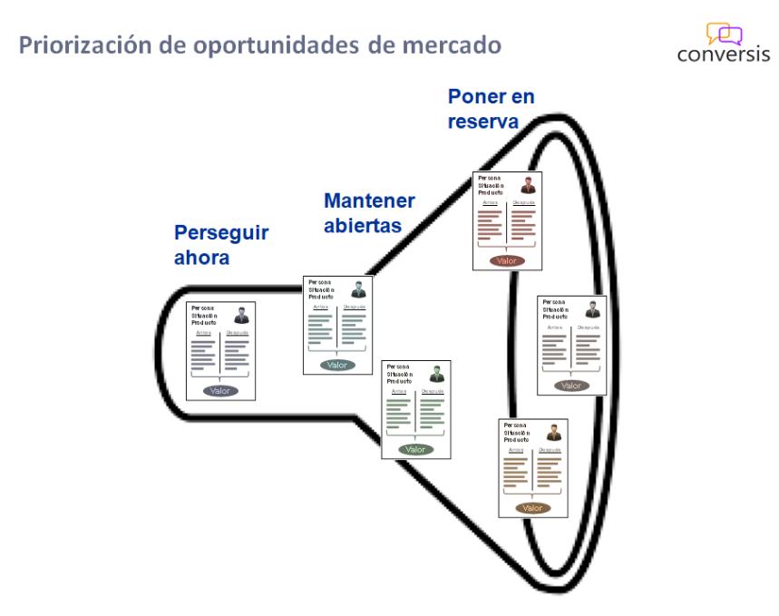 Priorización de oportunidades de mercado
