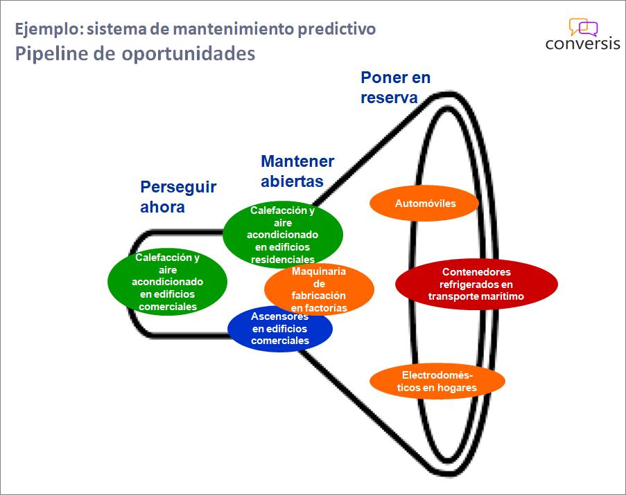 Priorización de oportunidades de mercado - mapa final