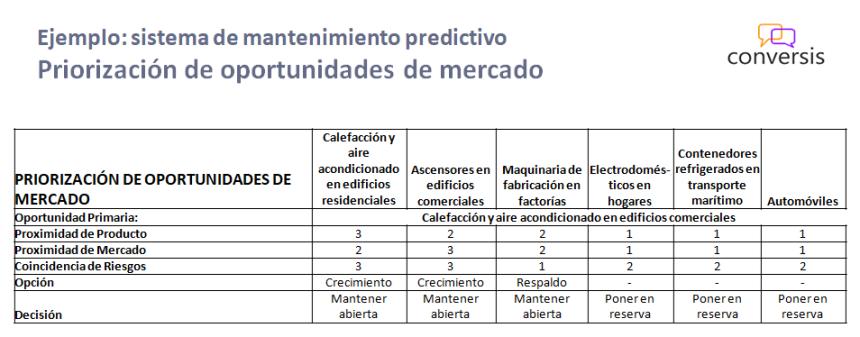 Priorización de oportunidades de mercado - ponderación de escenarios