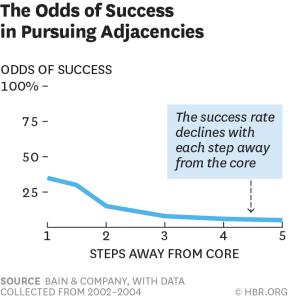 Éxito persiguiendo adyacencias