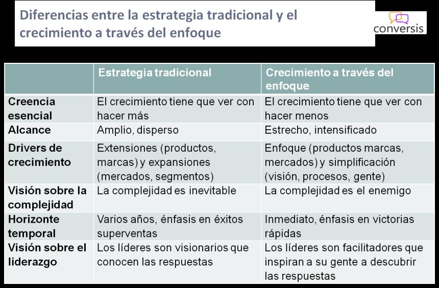 Diferencias entre la estrategia tradicional y el crecimiento a través del enfoque