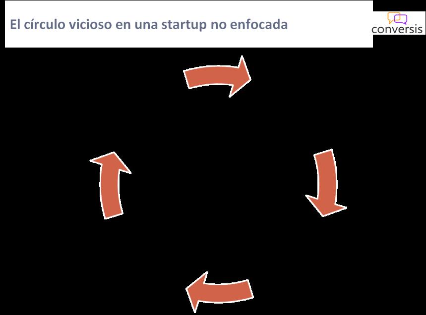 El círculo vicioso en una startup no enfocada