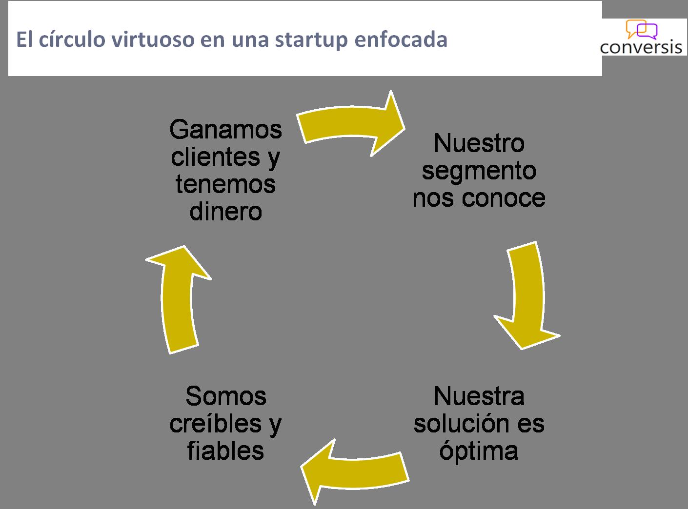 El círculo virtuoso en una startup enfocada