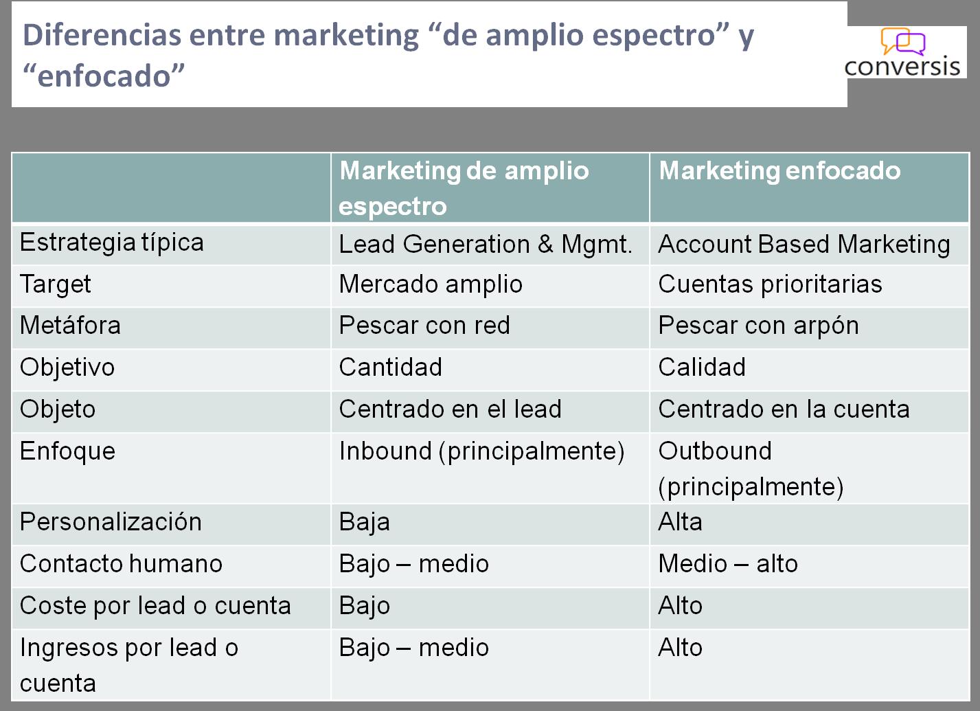 marketing-amplio-enfocado-1