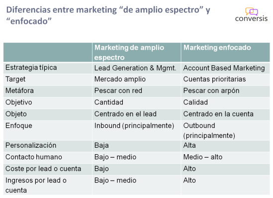 marketing-amplio-enfocado-1