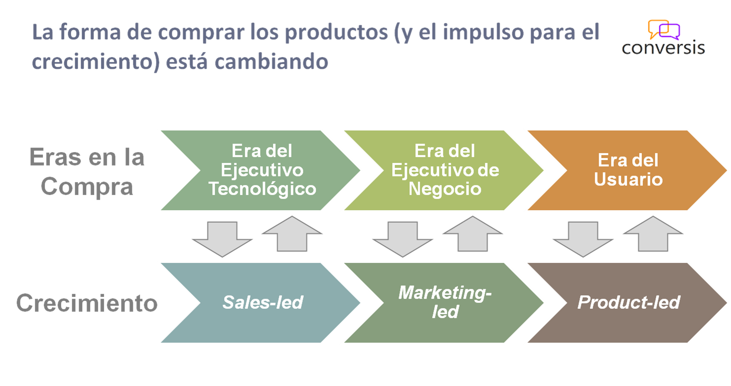Sales- Marketing- Product-led