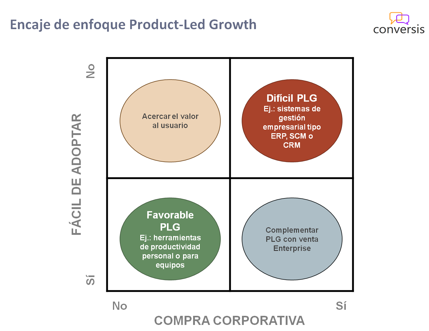 Encaje Product-Led Growth