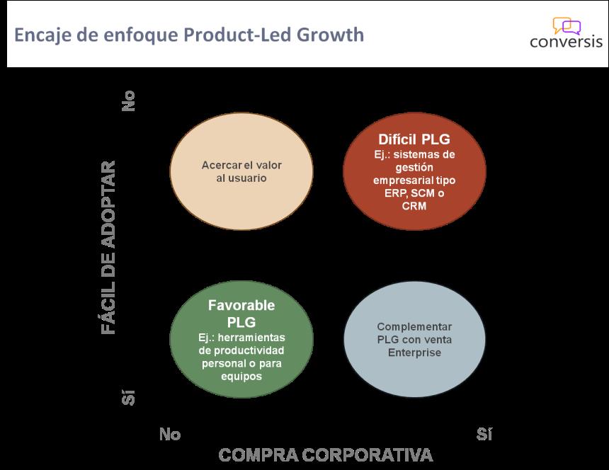 Encaje Product-Led Growth