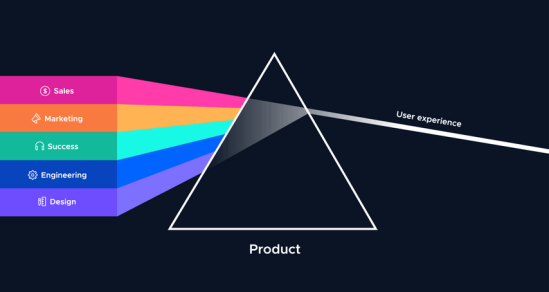 Integración Product-Led Growth