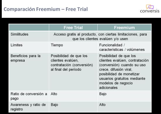 Comparación Freemium – Free Trial