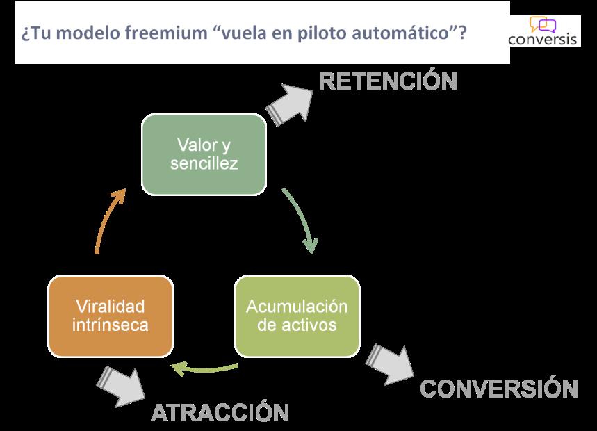 Freemium piloto automático
