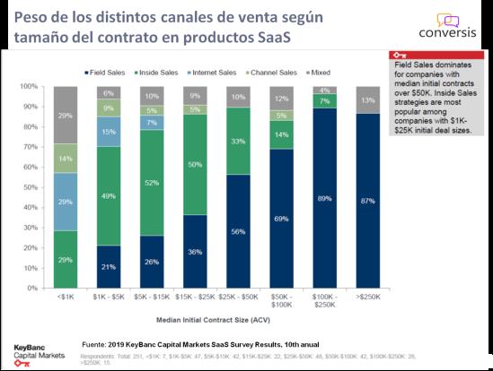 Canales de venta según tamaño del contrato en SaaS