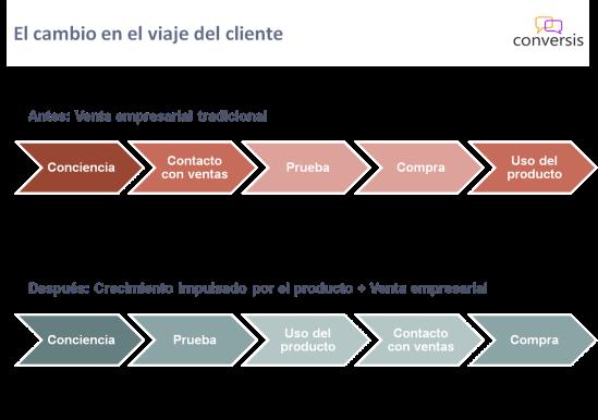 Cambio en el viaje del cliente