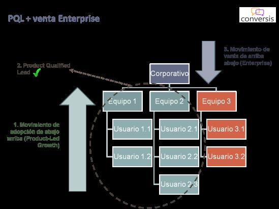 PQL y venta Enterprise