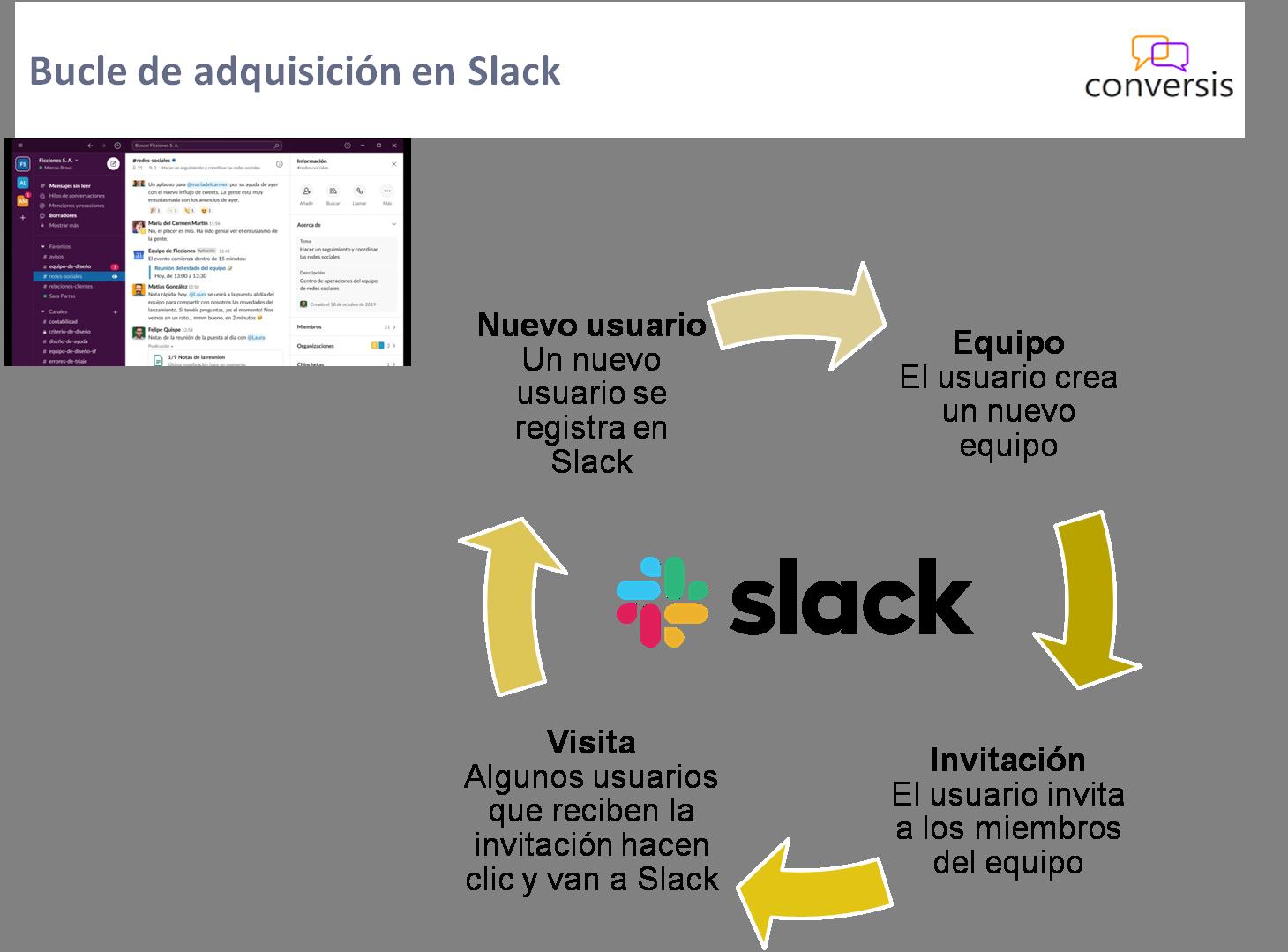 Bucle de adquisición en Slack